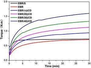 Curing curves of EBR with S and various contents of βCD.