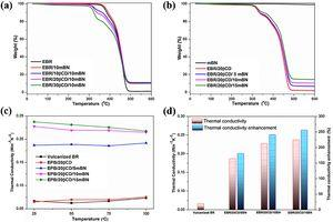 (a, b) TGA thermal degradation curves of βCD, EBR and EBR nanocomposites. (c) Thermal conductivity of the vulcanized BR and BR-based nanocomposites at different temperatures. (d) Thermal conductivity and the thermal conductivity enhancement of the vulcanized BR and BR-based nanocomposites at 25°C.