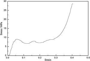 Stress/strain curves of closed cell aluminum foam in compression experiment.