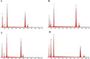 EDS analysis of the AFe (A), ANi (B), ACr (C), and AZn (D) samples.