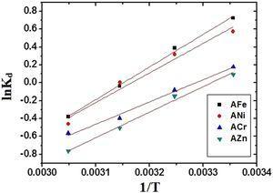 The plot of ln Kd versus 1/T.