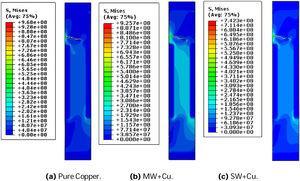 Near to final Stage Contour Pure Copper (b) MW+Cu. (c) SW+Cu.