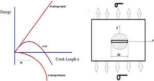 (a) The variation of energy input and release with crack length, ac is the critical crack length. (b) Approximate energy Model for the Griffith Criterion [14].