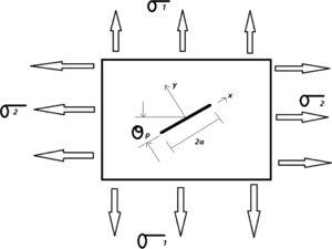 Crack subjected to an in-plane biaxial load (Our case study was represented by this form) [10]