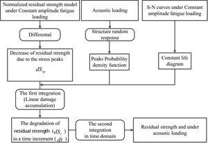 The flowchart of residual strength model.