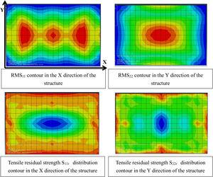 RMS and residual strength distribution.