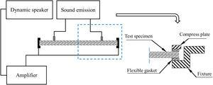 Acoustic test system travelling-wave tube device.