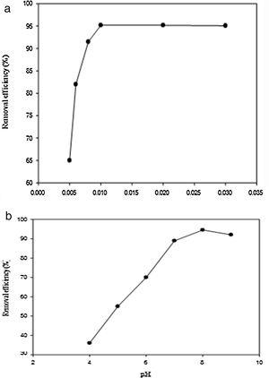(a) Effect of adsorbent dose and (b) effect of solution pH on the removal percentage of heavy metals by Fe3O4/SiO2/EDTA nanomaterials respectively.