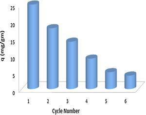 Regeneration of nanosorbents by using 0.1MHNO3.