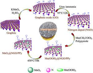 Schematic preparation of MnO2@NGO/PPy hybrid composites by the simple hydrothermal process.