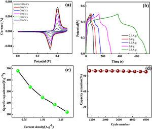Electrochemical analysis of the MnO2@NGO/PPy hybrid composites. (a) CV with different scan rate, (b) charge-discharge, (c) current densities versus specific capacitance and (d) cyclic stability curves.