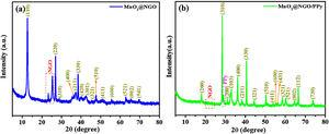 XRD patterns of (a) MnO2@NGO, and (b) MnO2@NGO/PPy hybrid composites.