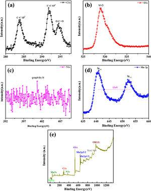 XPS results of the MnO2@NGO composite. (a) C 1s, (b) O 1s, (c) N 1s and (d) Mn 2p binding energy and (e) survey spectrum.