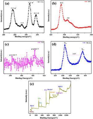 XPS results of the MnO2@NGO/PPy hybrid composites. (a) C 1s, (b) O 1s, (c) N 1s and (d) Mn 2p binding energy and (e) survey spectrum.