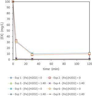 EX breakdown kinetic curves. Initial [EX]=100mg/L.