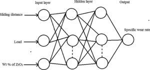 Network structure of an artificial neural network for LM25/ZrO2 composites with input, output, and hidden layers.