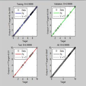 Regression plots of training, testing, validation, and combination with all sets of specific wear rate using ANN for LM25/ZrO2 composites.