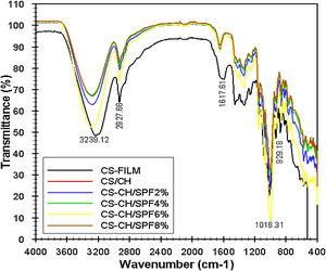 FTIR curves of CS−CH/SPF hybrid composites with various SPF concentration.