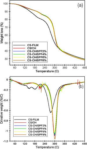 Thermal analysis of CSCH/SPF hybrid composite. (a) TGA, and (b) DTG.