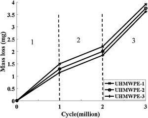 Mass loss of the tested polyethylene under gait cycle activity.
