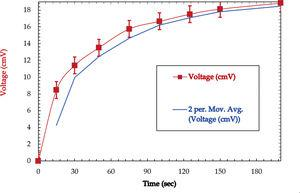 Voltage vs. time changes for conductive <span class=