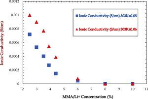 Ionic conductivity for different salt concentrations of plasticized MMA-lithium perchlorate (LiClO4) electrolytes [153].