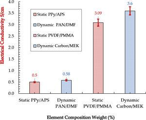 The comparison of carbon fibers conductivity (static and dynamic load measurements).
