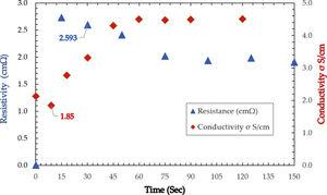 Changes in resistance and conductivity vs. time of SW<span class=