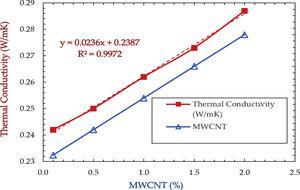 Thermal conductivity vs. aspect ratio of MW<span class=