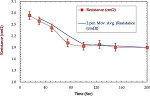 Resistance vs. time changes for conductive <span class=