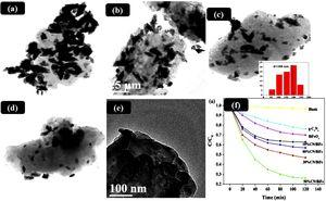 (a–d) TEM images of 10%, 30%, 50% and 80% CN/BiFeO3 pure g-C3N4 (e), (f) photocatalytic performance of different photocatalyst by degradation of MO under visible light irradiation. [Reproduced with permission, [115].