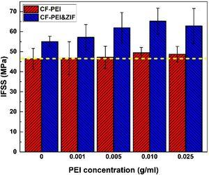 Micro interfacial shear strength results of CF/PEEK composites.