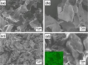 SEM micrographs of (a, b) GA and (c, d) FGA in different magnifications. Inset of d: silicon elemental mapping image of FGA.