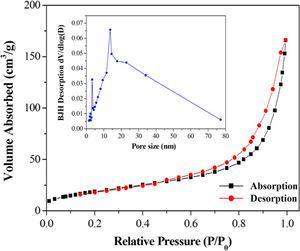 N2 adsorption–desorption isotherms and BJH (Barrett–Joyner–Halenda) pore-size distribution plot (inset) of FGA.