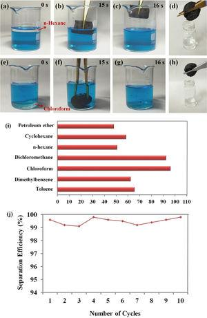 Snapshots showing the removal of (a–d) n-hexane and (e–h) chloroform from water by FGA, respectively; (i) adsorption capacity of FGA for a variety of organic solvents; (j) Recyclable separation efficiency for removal chloroform from water by FGA.