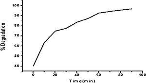 Effect of time on percentage degradation of dye.
