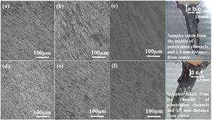 Optical micrographs of spray formed Al alloy target plates impacted by (a, b, c) API hard steel core at T6 and (d, e, f) T74 conditions. (specimens were taken from a to c & d to f labeled on target material).