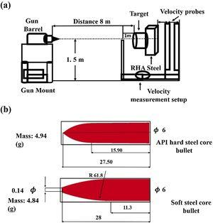 (a) Schematic illustration of ballistic testing set up and (b) projectile shape and dimensions.