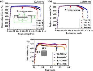 (a–b) Tensile stress-strain analysis along ED of T6 and T74 heat treatment (c) dynamic compression curves of 7055 alloy under T6 and T74 conditions.