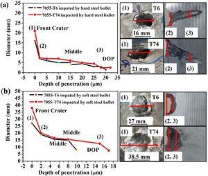 DOP and projectile penetration path diameters of target material impacted with (a) API hard steel and (b) soft steel core under T6 and T74 conditions.
