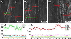 SEM micrographs of the worn surfaces of (a) Al-Cu3.7-Mg1.3 alloy and its nanocomposites containing (b) 15 and (c) 20vol. % nano-TiC tested at an applied load of 50N and sliding velocity of 1.26m/s; (d) and (e) EDS linear scanning analysis of lines A and B in Fig. 8(a) and (b).