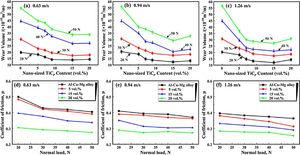 Variation of wear volume loss as a function of nano-TiC content at sliding velocities of (a) 0.63m/s, (b) 0.94m/s and (c) 1.26m/s. (d), (e) and (f) The corresponding coefficients of friction at the three sliding velocities.