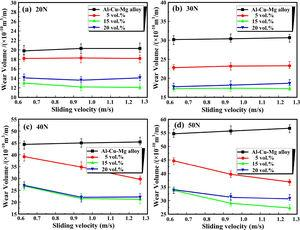 Variation of wear volume loss for Al-Cu3.7-Mg1.3 alloy and TiC/Al-Cu3.7-Mg1.3 nanocomposites containing 5, 15 and 20vol. % nano-TiC as a function of sliding velocity at loads of (a) 20N, (b) 30N, (c) 40N and (d) 50N.