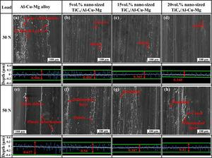 SEM micrographs of the worn surfaces of (a, e) Al-Cu3.7-Mg1.3 alloy and its nanocomposites containing (b, f) 5vol. %, (c, g) 15vol. % and (d, h) 20vol. % nano-TiC under applied loads of 30N and 50N at a sliding velocity of 0.94m/s.
