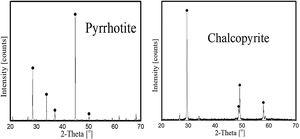XRD results of pyrrhotite and chalcopyrite samples.