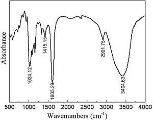 IR spectrum of TCSS.