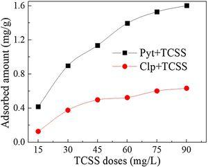 Adsorbed amounts on pyrrhotite (Pyt) and chalcopyrite (Clp) at different concentrations of TCSS at pH 7.