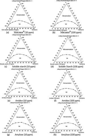 Pseudoternary phase diagrams for systems composed by the depressor aqueous solution (10 and 100ppm), kerosene, Flotigam EDA®/n-butyl alcohol.
