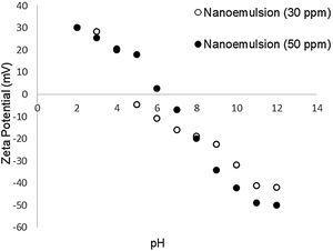 Zeta potential of quartz in 30ppm nanoemulsion and in 50ppm Flotigam EDA®.