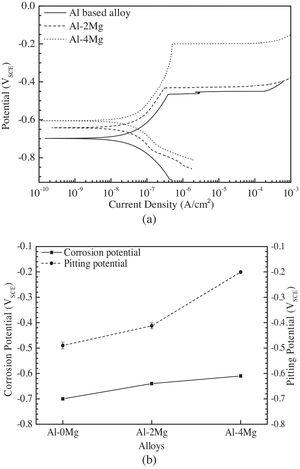(a) Potentiodynamic polarization curves of Al-xMg alloys and (b) effects of Mg on the corrosion and pitting potentials of aluminum alloys in a 0.1M Na2SO4+0.01M NaCl solution.